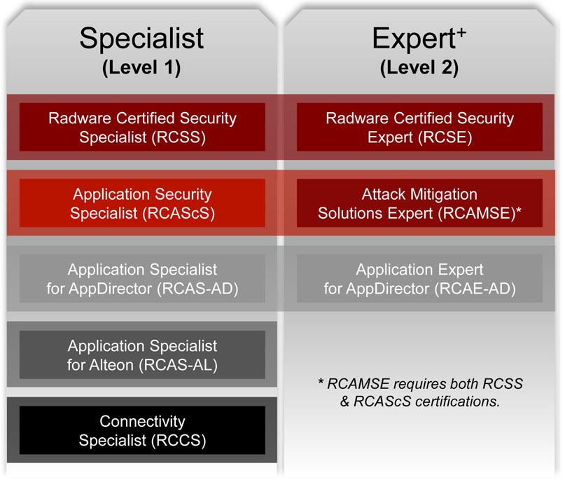 Radware: Training Certification