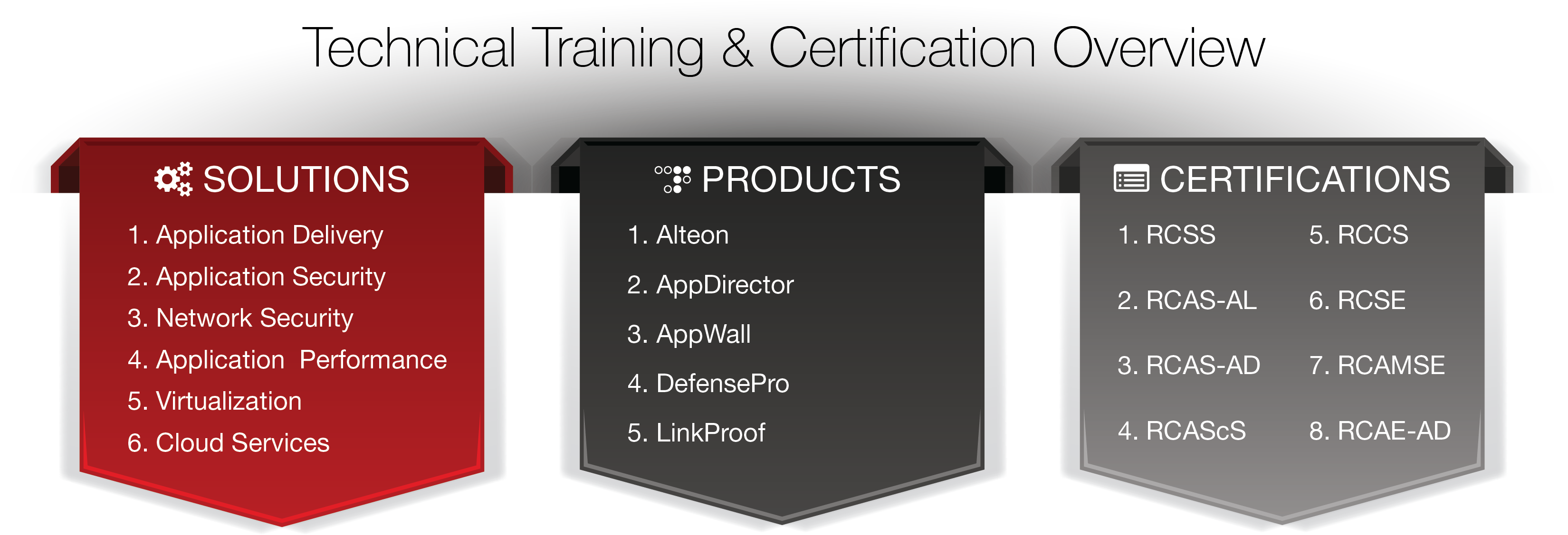 Radware training certification technical certification tracks 1betcityfo Gallery