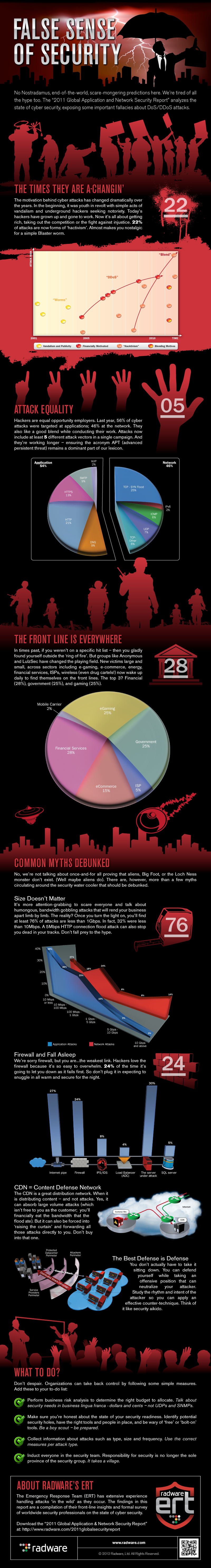 2011 Global Application & Network Security Infographic